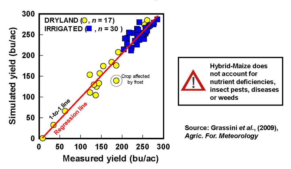 Graph validating of Hybrid-Maize model