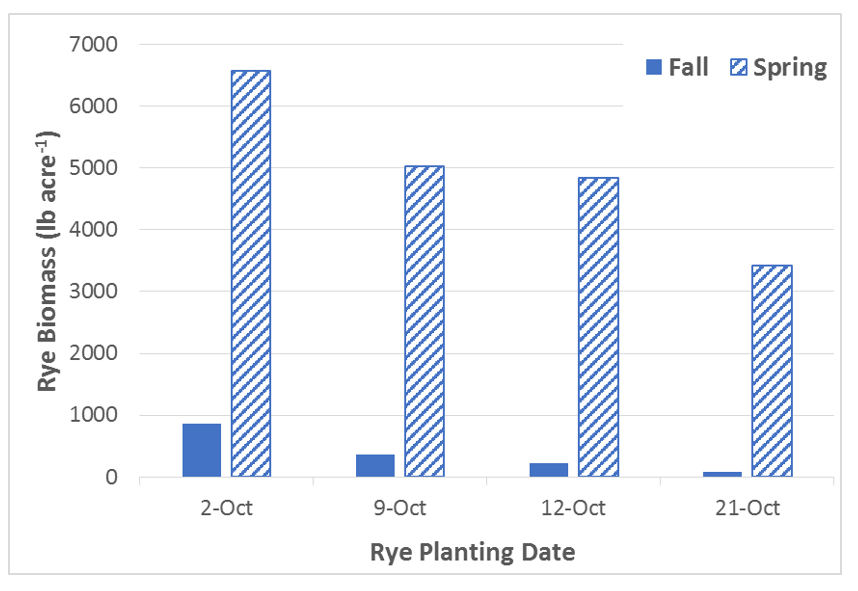 Graph showing the effects of cover crop planting date on biomass production