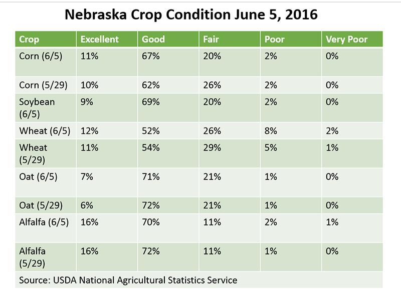 Nebraska Crop Reports 2016 Cropwatch University Of