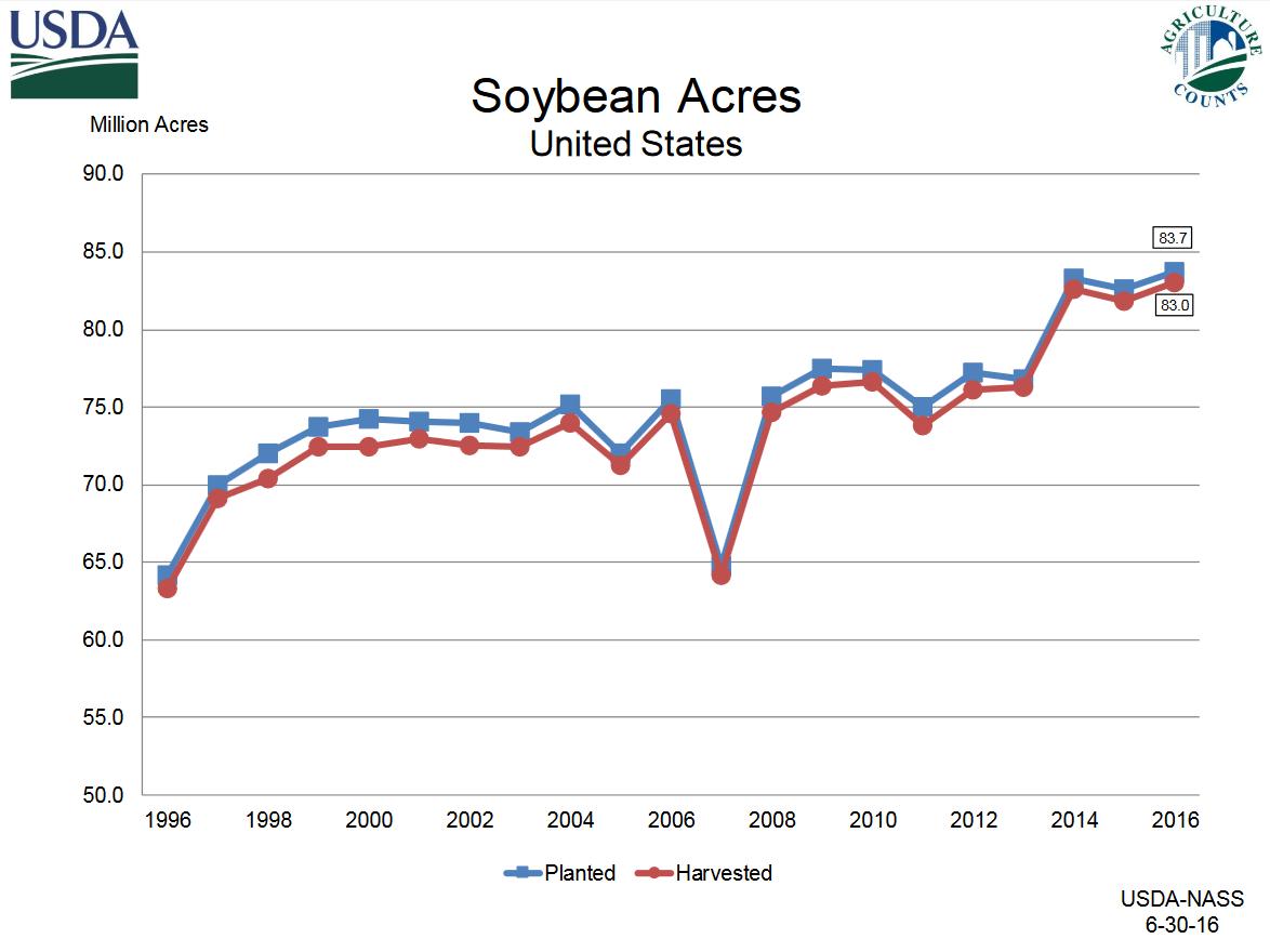 Nebraska crop reports 2016 cropwatch university of nebraska chart showing us soybean acres planted and harvested 1996 2006 nvjuhfo Images