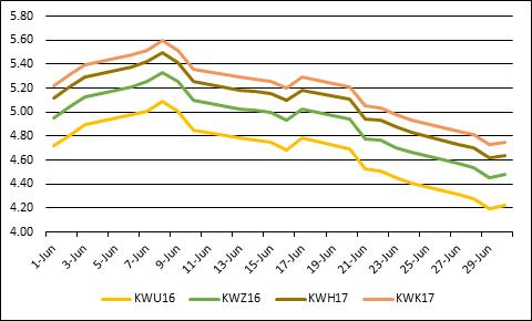 Trends in Kansas City wheat prices