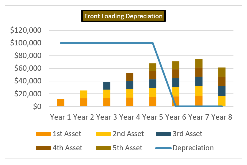chart showing effect of front-loading depreciation over multiple years