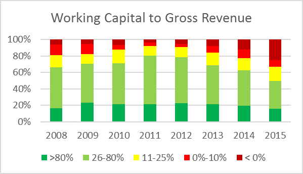 Chart showing changes in working capital, from Tina Barrett