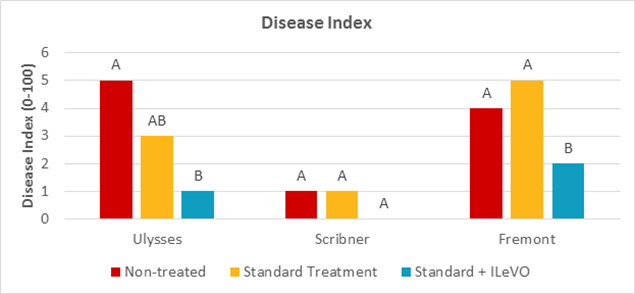 Chart of NOFRN ILeVO SDS disease index levels