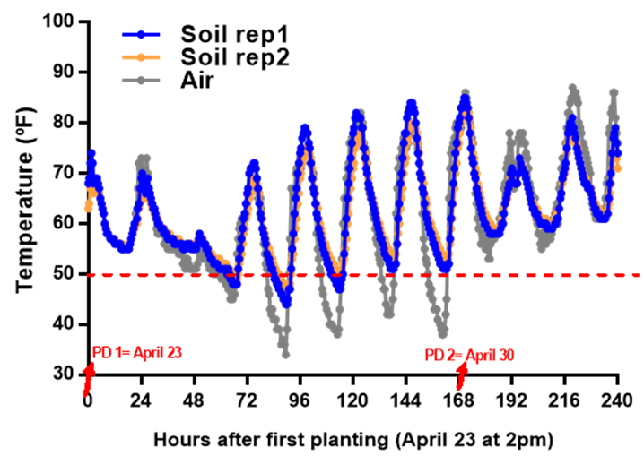 Chart showing soybean planting temperature variables