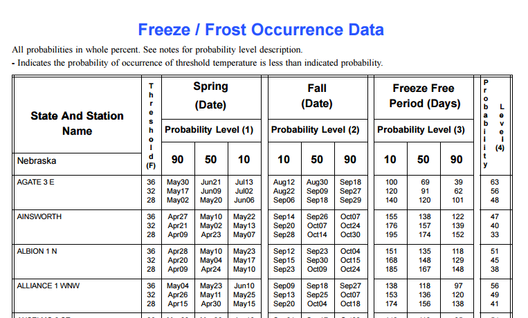 Sample of Nebraska Table of Freeze/Frost Occurrence