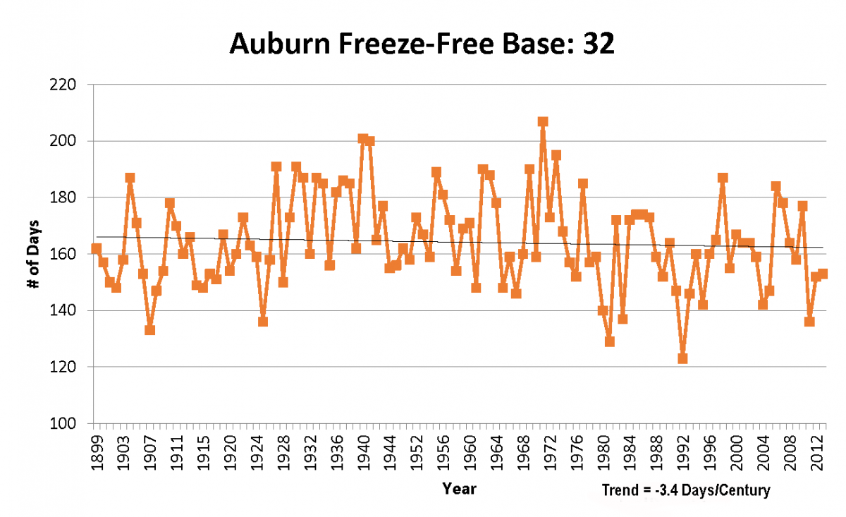 Graph of freeze-free historical trend for Auburn