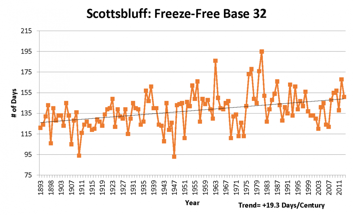 Graph of freeze-free historical trend for Scottsbluff
