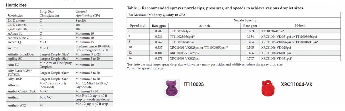 Sample sprayer applicator nozzle tables from EC130