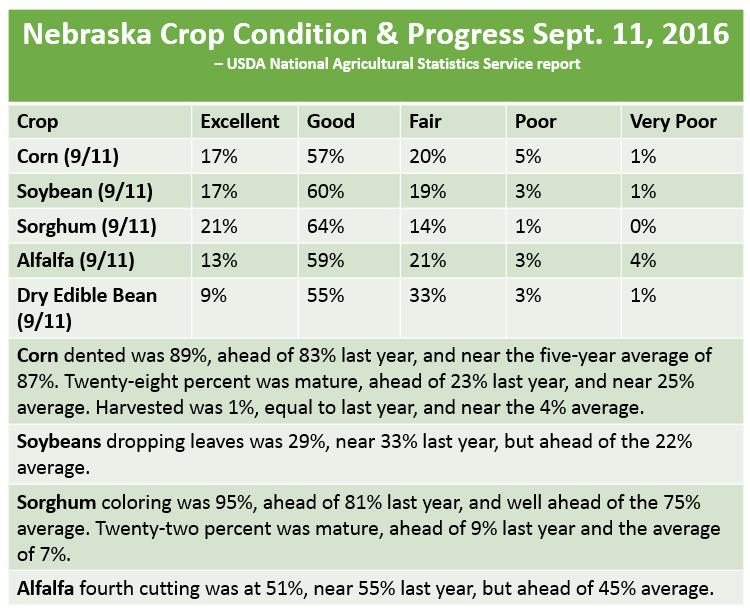 Nebraska Crop Reports - 2016   CropWatch   University of