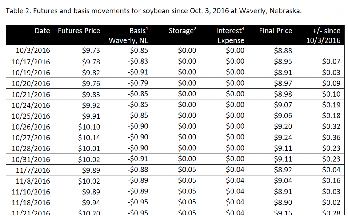 Image linking to full Soybean Price Table