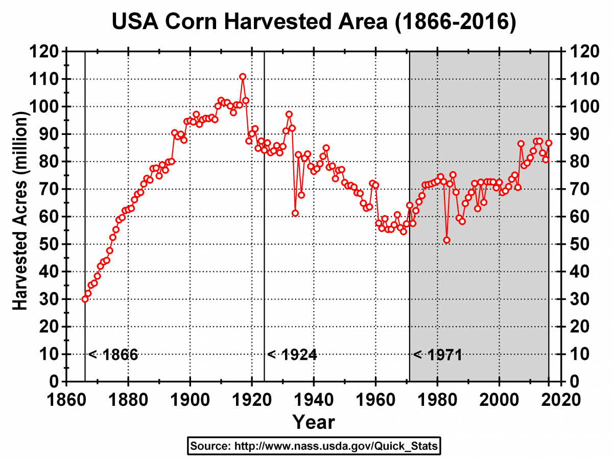 Chart of US Corn Harvested Area 1866-2016