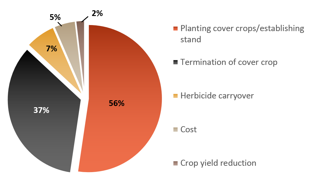 Pie chart of challenges to cover crop adoption