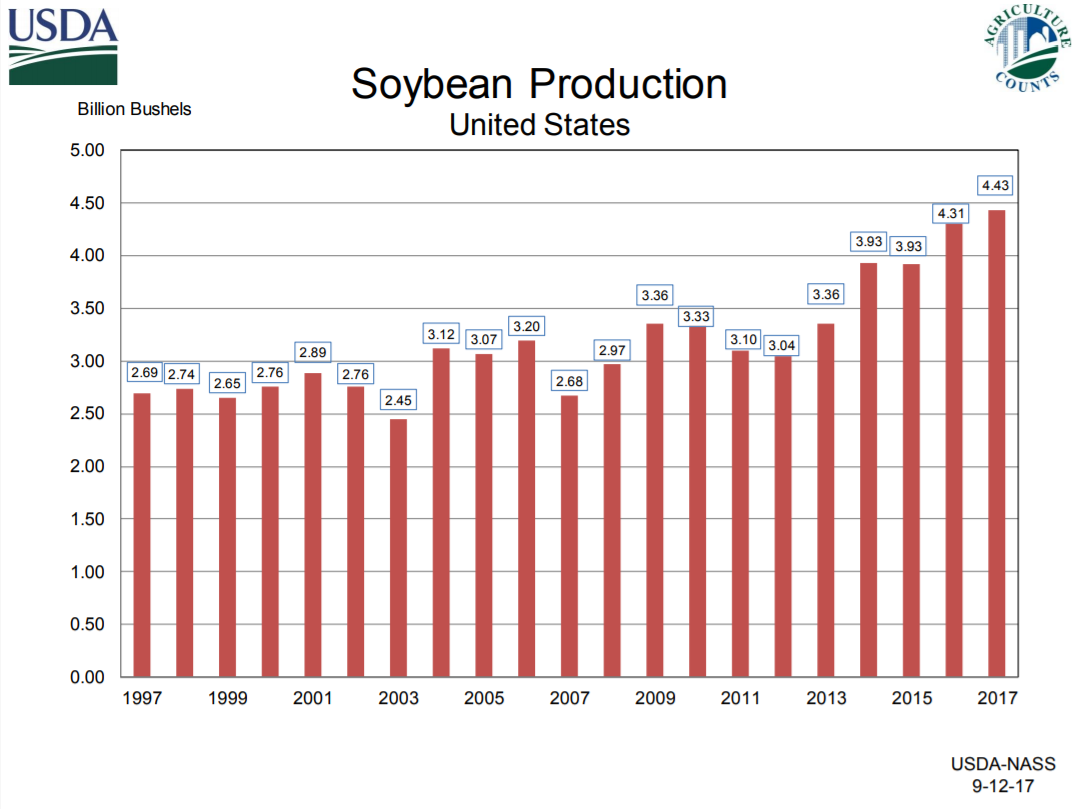 Soybean production chart