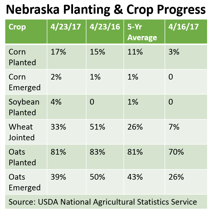 Table of USDA-NASS Nebraska Crop Conditions