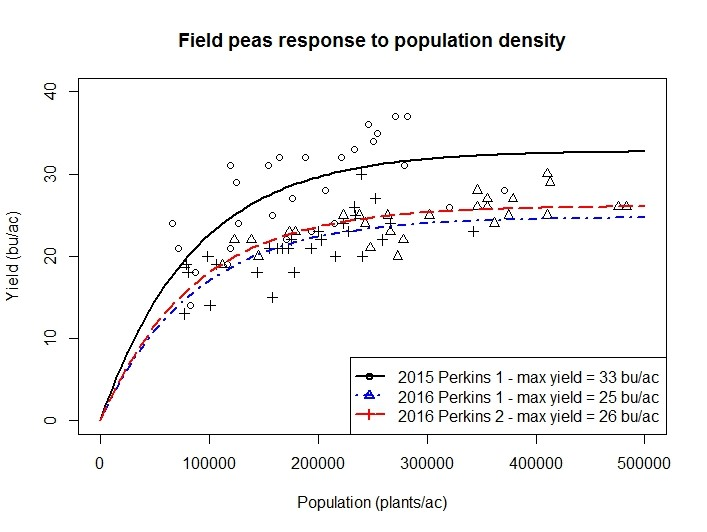 Graph of field pea population