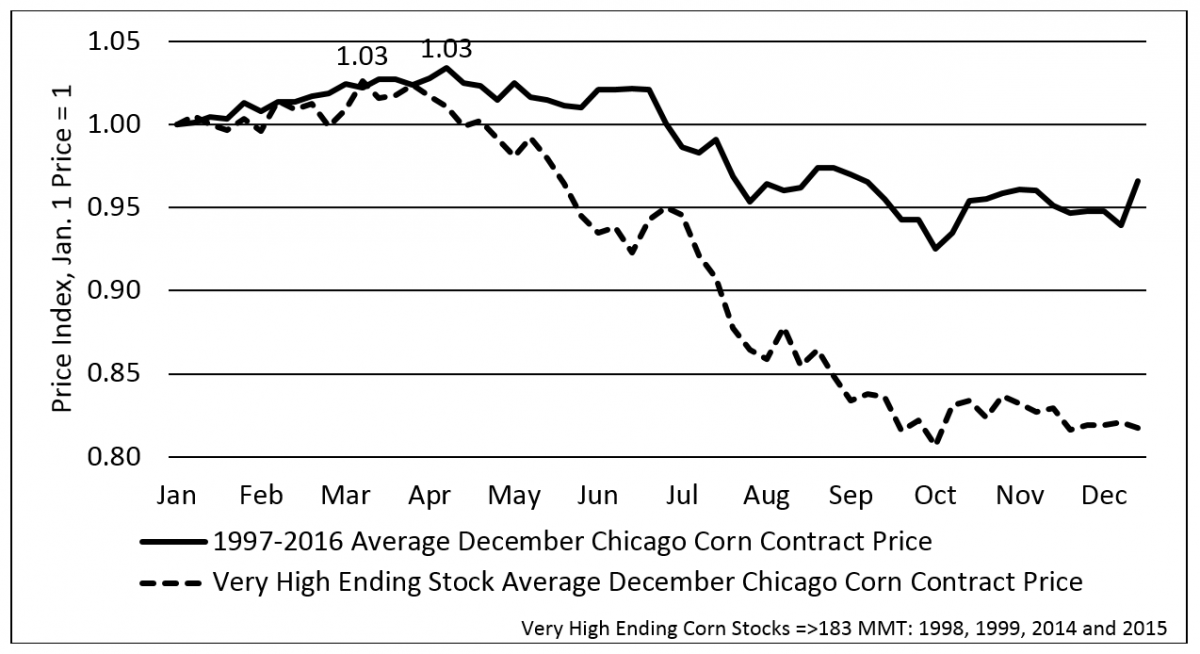chart of corn market ending prices
