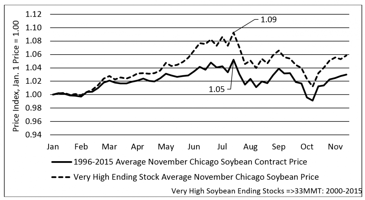 Graph of soybean ending prices
