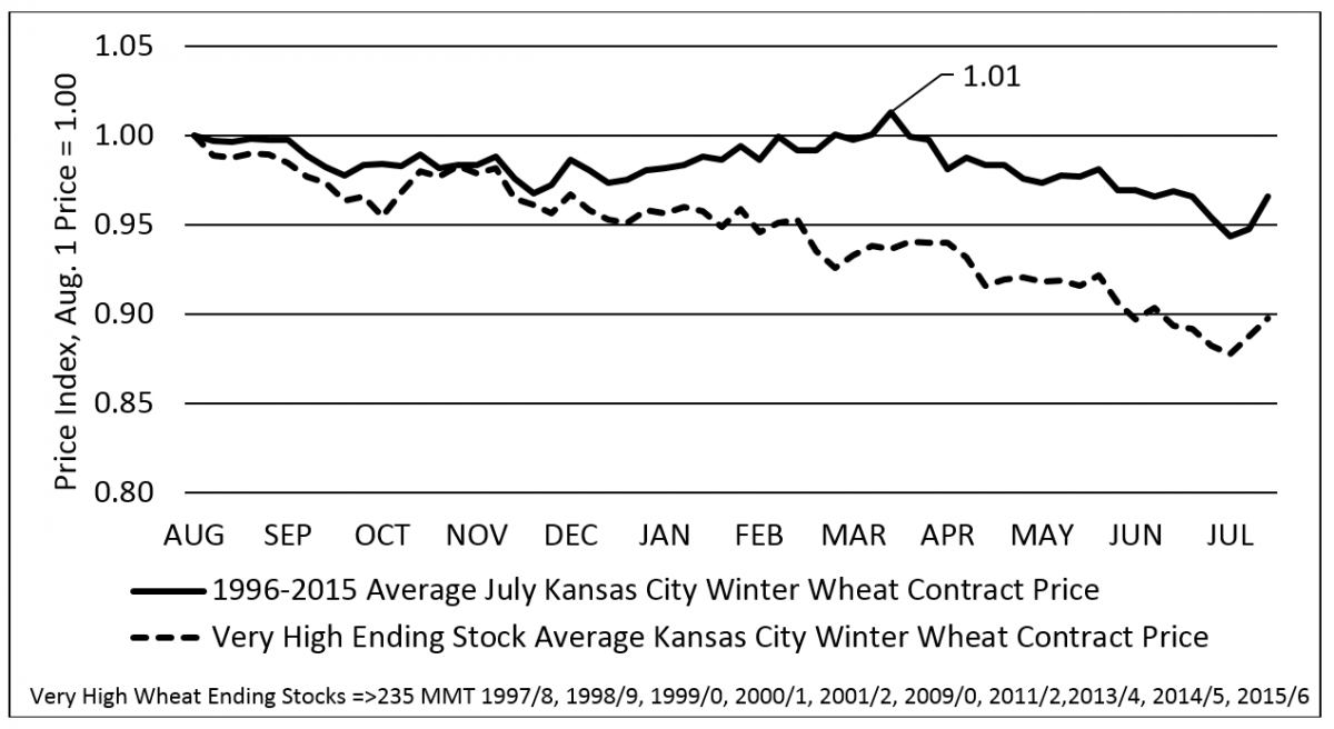Graph of wheat ending stock prices