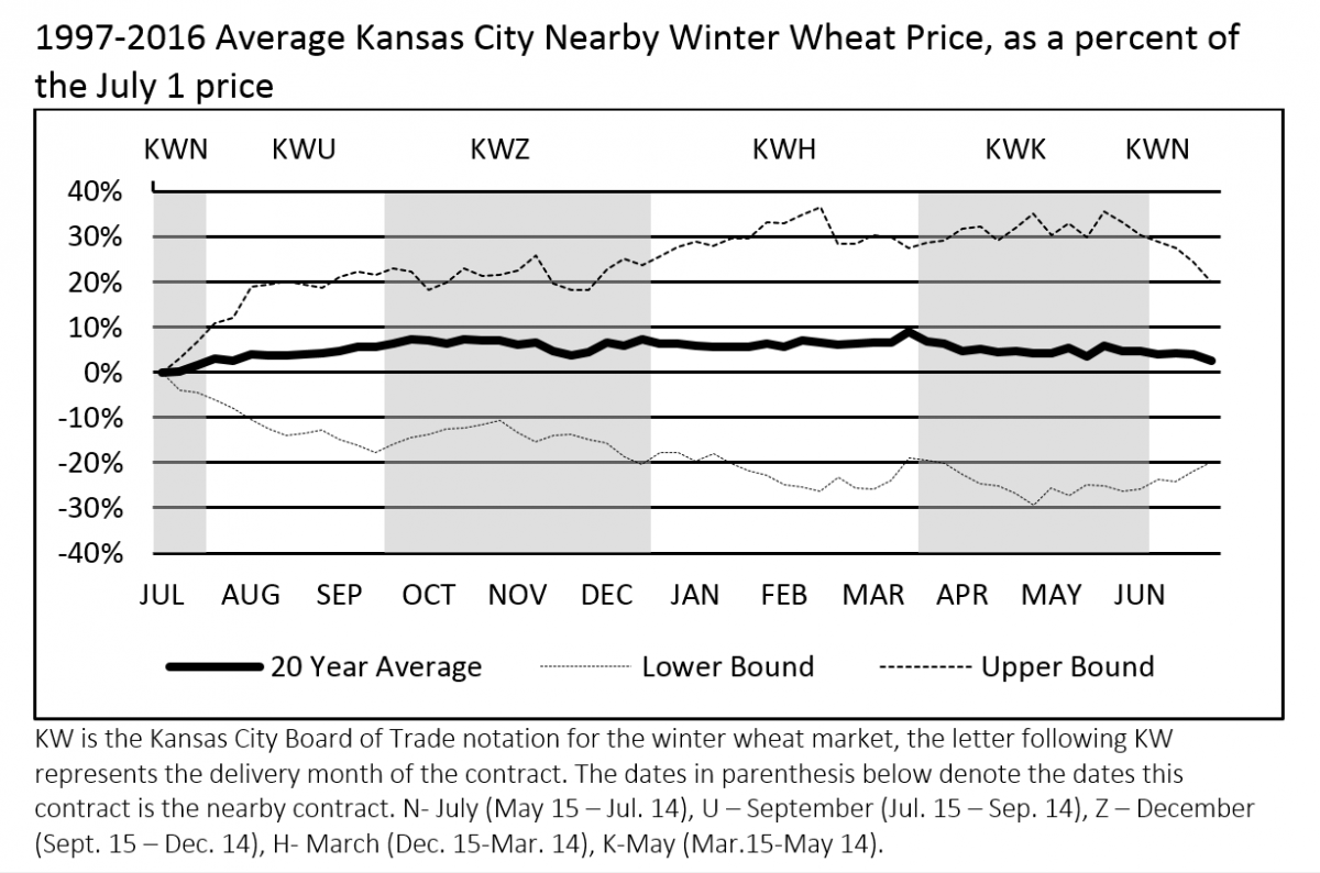 Chart of post-harvest wheat markets