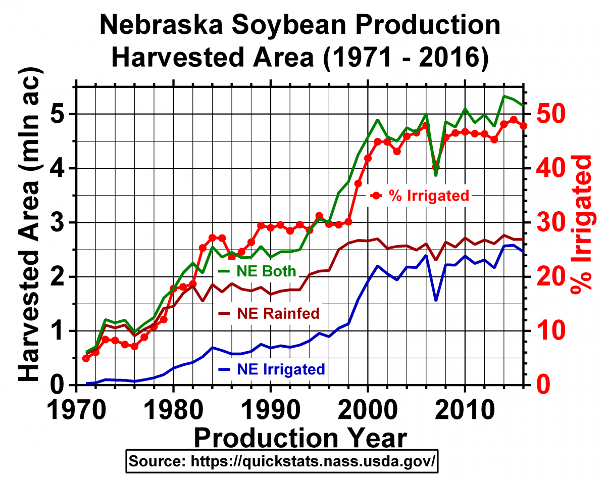 Chart of soybean acreage data