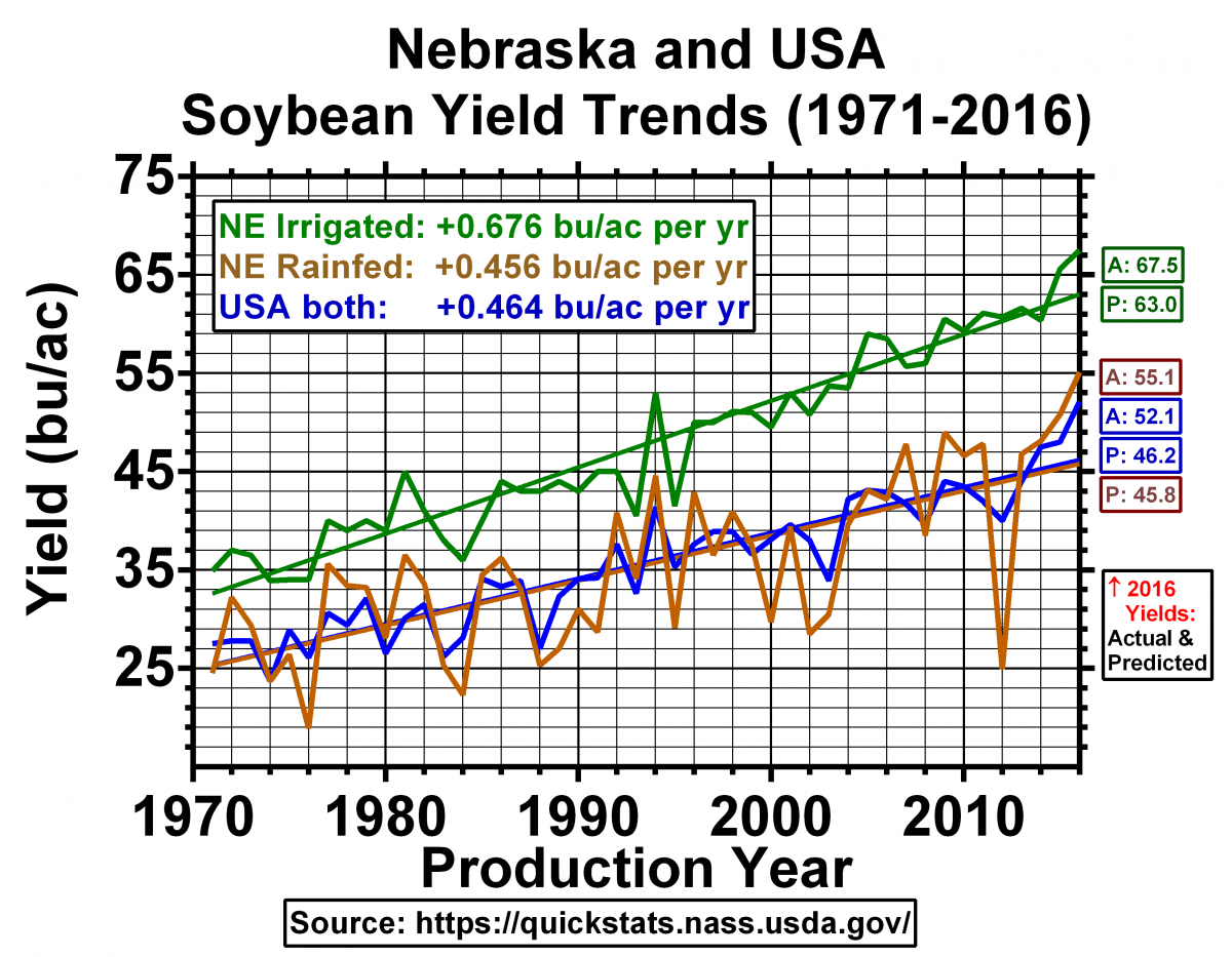Chart of soybean yield data