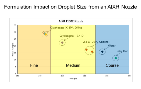 Chart showing formulation impact of selected herbicides on droplet size from an AIXR nozzle