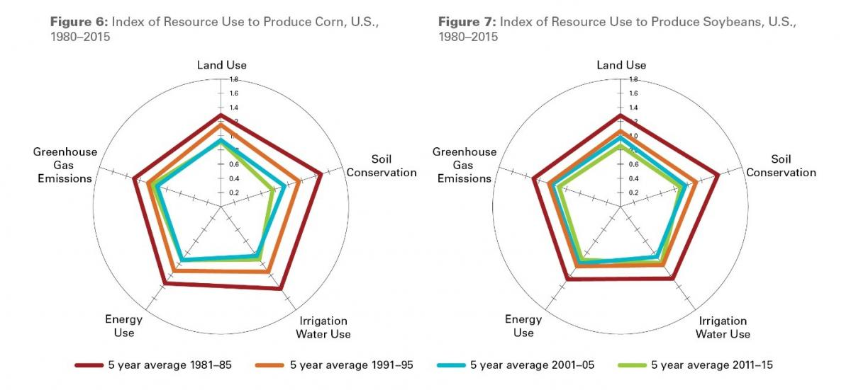 Chart of resources used to produce corn and soybean