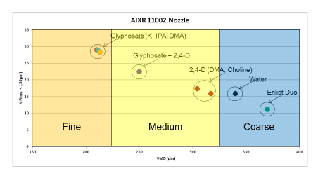 Graph showing formulation impact on droplet size from an AIXR nozzle