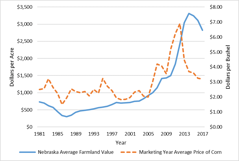 Graph of average farmland values
