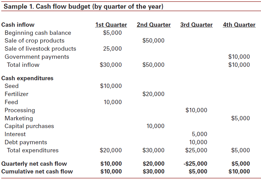 cash flow budgeting for farms and ranches