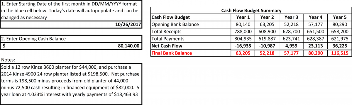 cash flow budgeting for farms and ranches cropwatch university