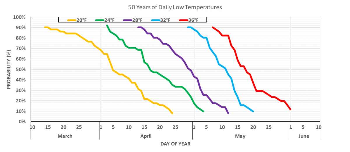 Chart showing low temperatures by date