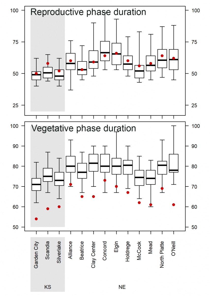 Graph of duration of vegetative and reproductive life cycles