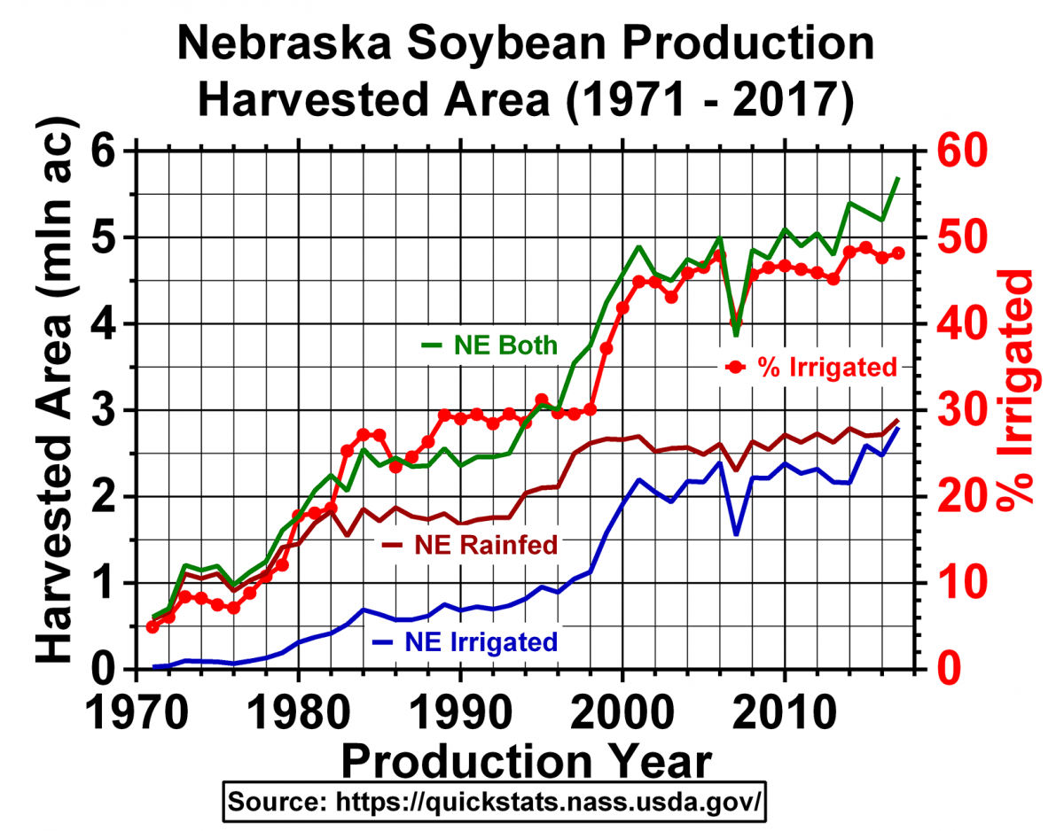 Chart of harvested soybean acres in Nebraska 1971-2017
