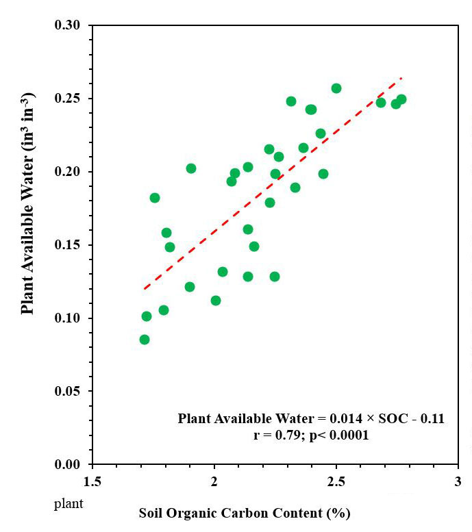 Graph of the relationship between soil organic carbon content and plant available water derived from an ongoing experiment data.