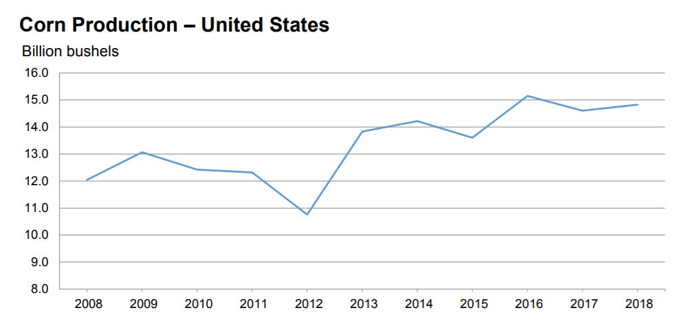 Chart of US corn production