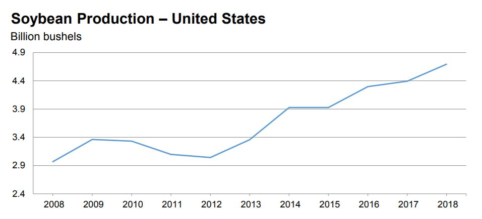 Chart of US soybean production