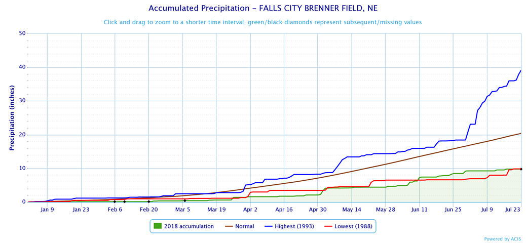 2018 Precipitation record for Falls City