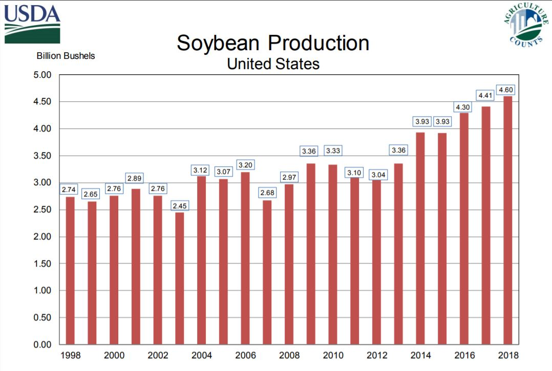 USDA NASS chart of US production from 1998-2018