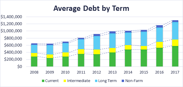 Chart of average debt by term