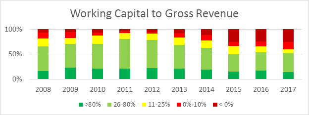 NFBI Chart of working capital to gross revenue
