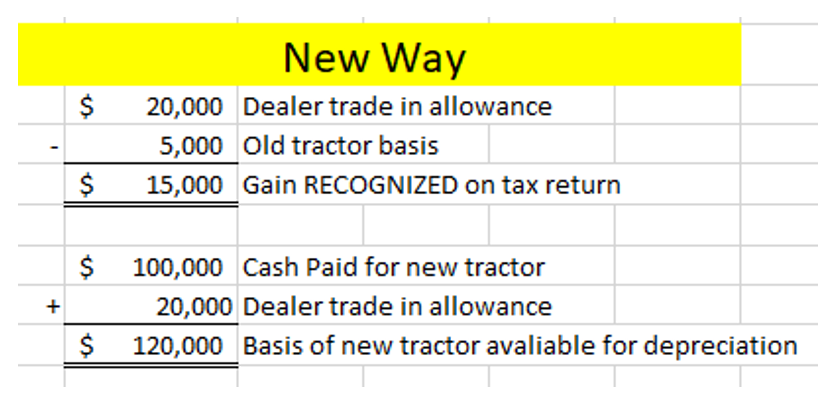 Example of new accounting for ag equipment purchase