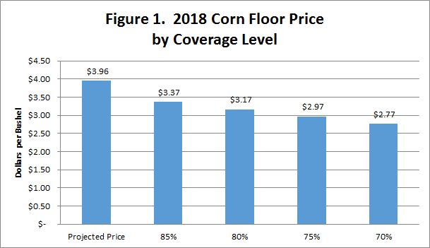 Graph of corn price floor by coverage level