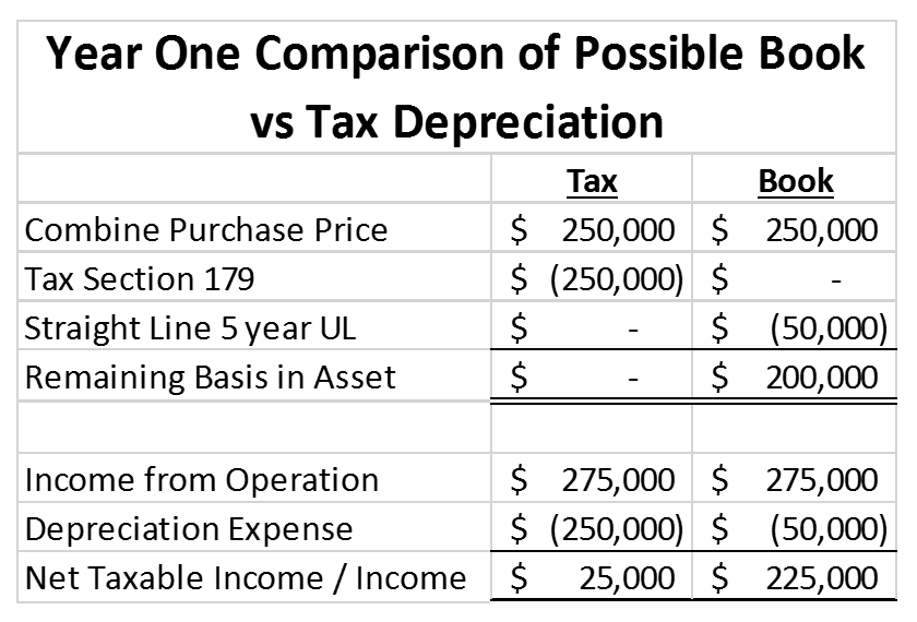 Example of using book and tax depreciation schedules