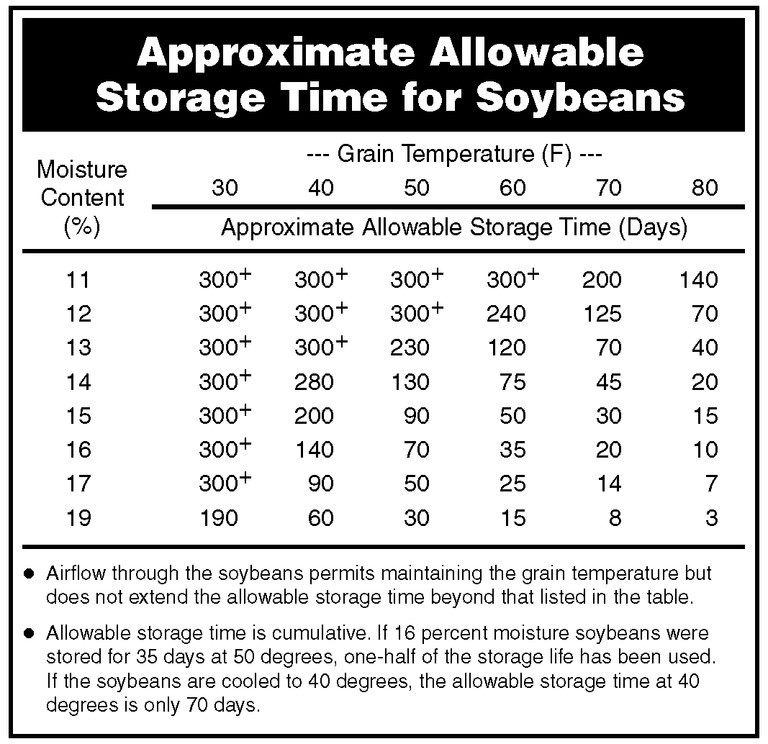 Allowable times at various temperatures for storing soybeans