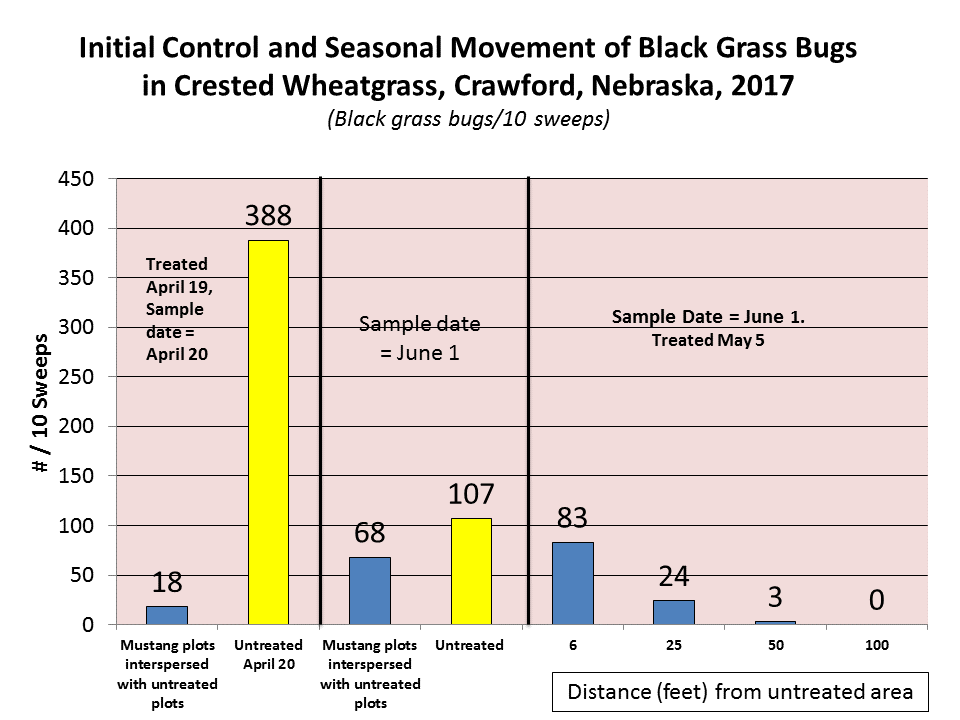 Figure 4. Adult black grass bugs per sweep at various distances into Mustang Maxx insecticide-treated crested wheatgrass from untreated area on June 1 after May 5, 2017 application.
