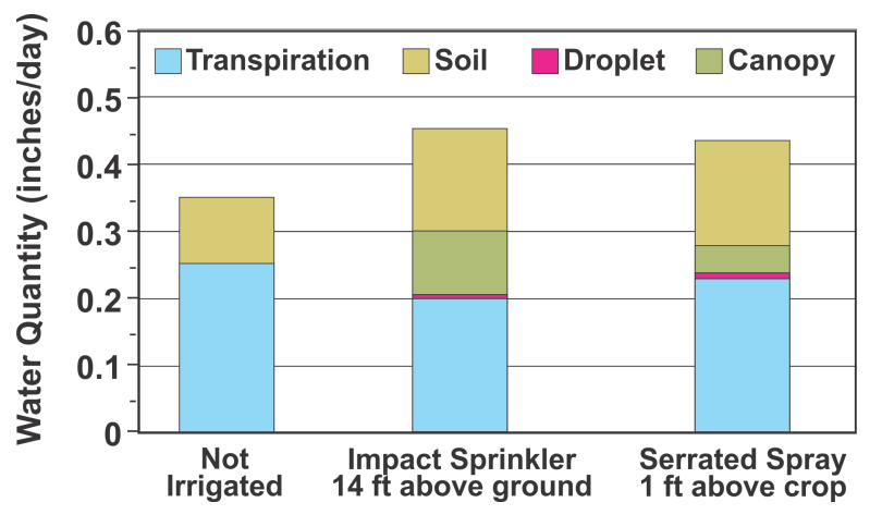 Chart of irrigation water loss amounts, as identified in research