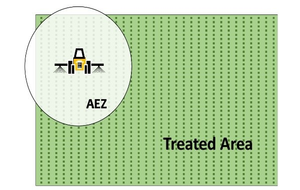 Illustration of the AEZ zone in a field application