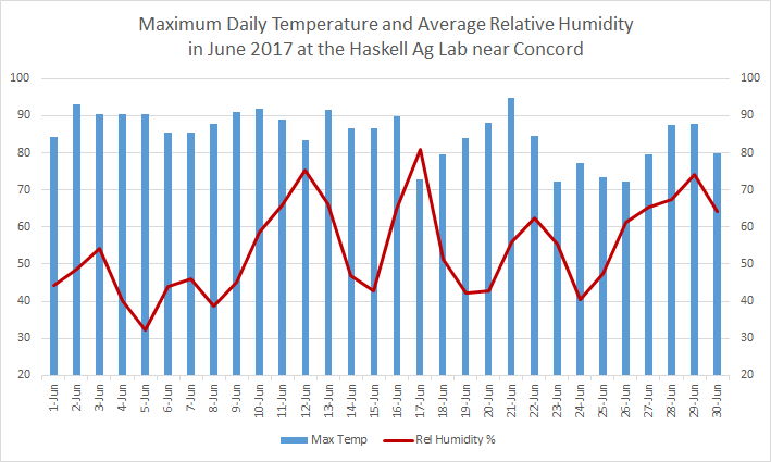 Chart of June 2017 Temperature and humidity at Concord